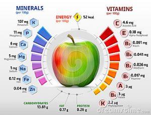 Печёные яблоки - польза